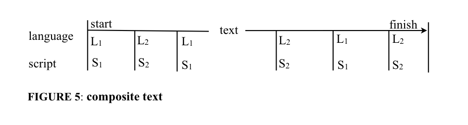 Languages and scripts of a composite text.