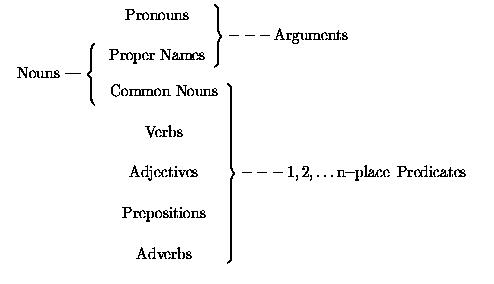 The Neural Basis Of Predicate Argument Structure